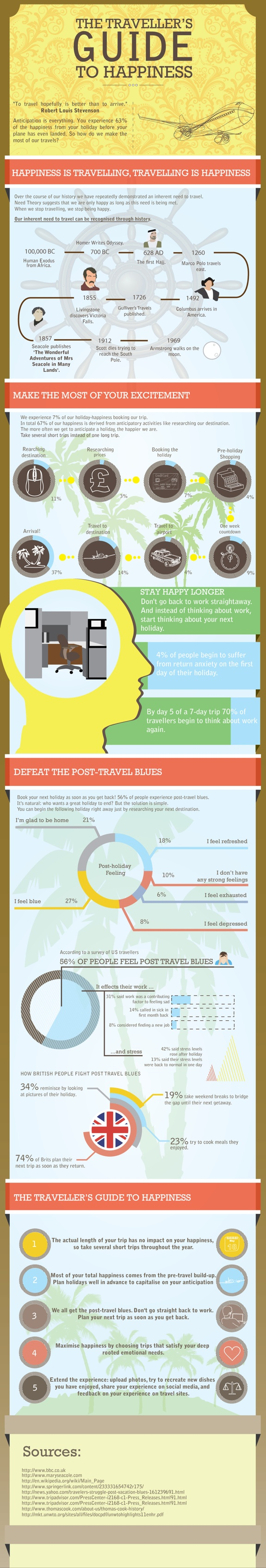 happy travel infographic l Infographic: Guide To Happy Travel