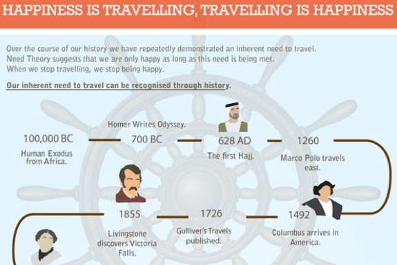 Infographic: Guide To Happy Travel