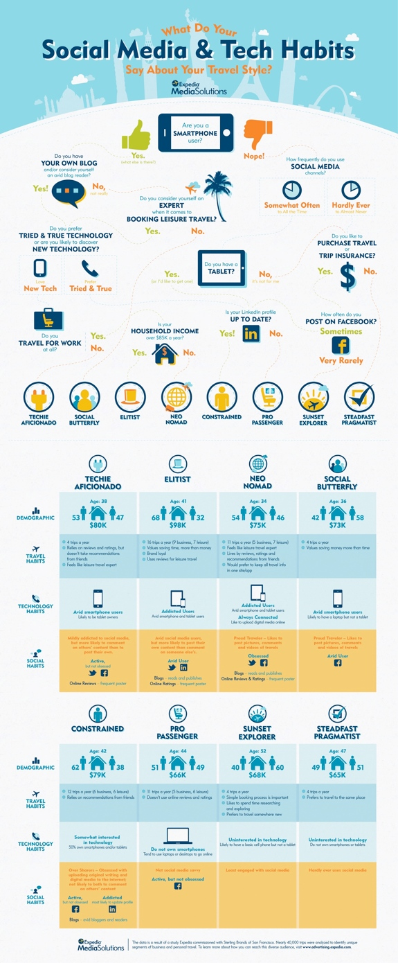 social media tech infographic sm What Your Social Media & Tech Habits Say About How You Travel